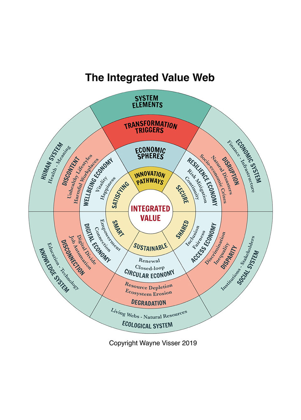 Integrated value web